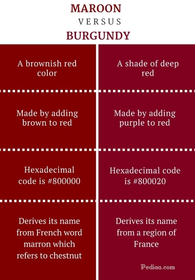 Difference-Between-Maroon-and-Burgundy-infographic-1.jpg